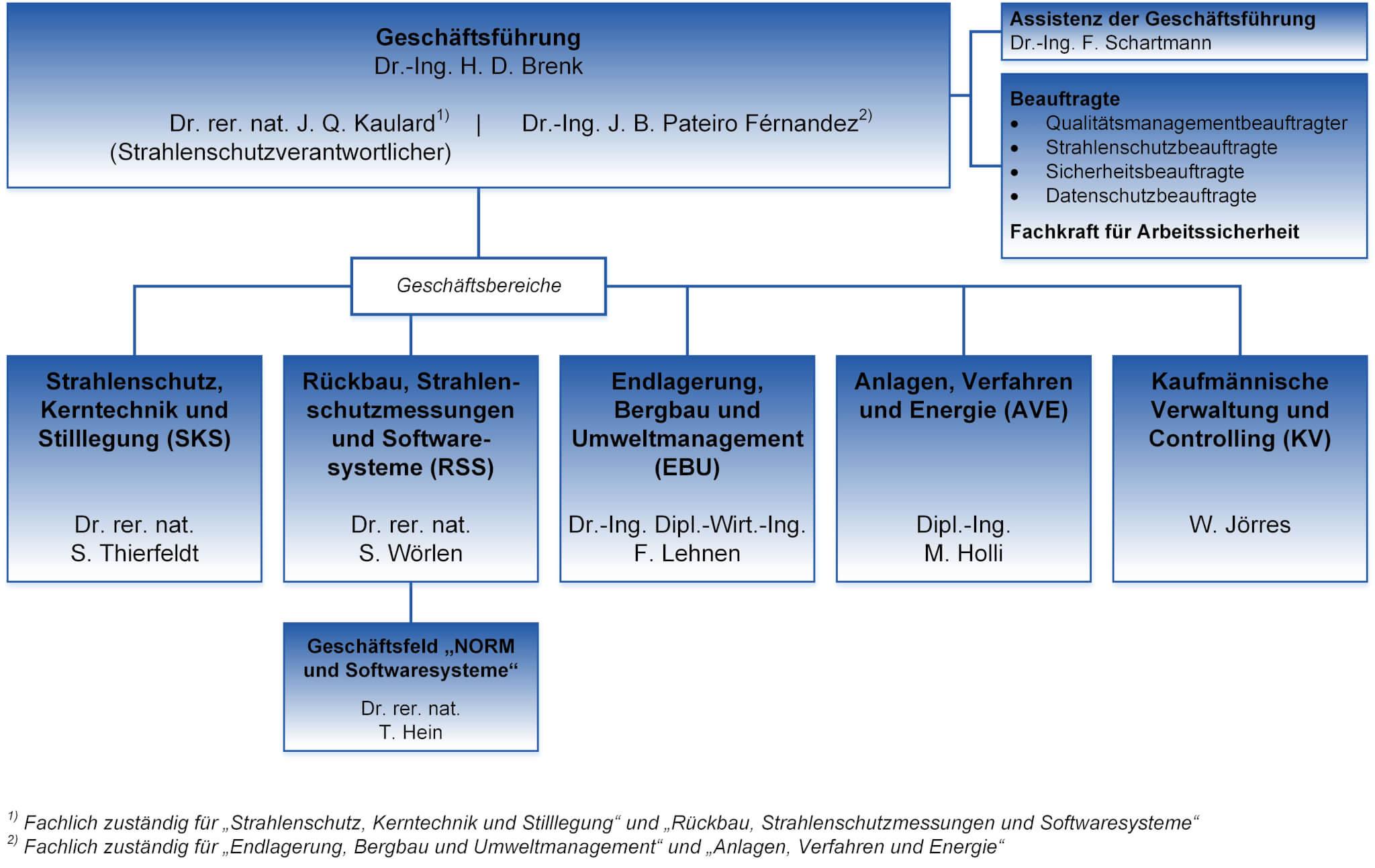 Organigramm der Brenk Systemplanung GmbH